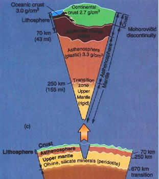 What is the thickness of the asthenosphere?