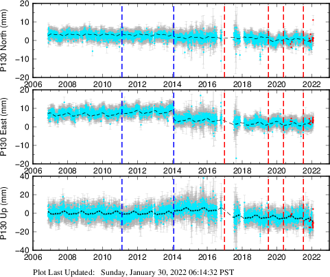Plot showing NA-fixed data (All data)