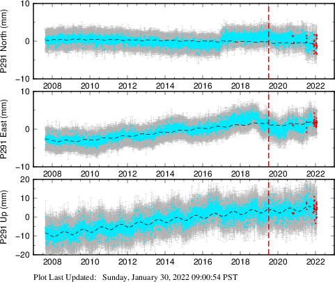 Plot showing Filtered data (All data)