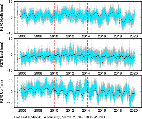 Plot showing ITRF2008 data (All data)
