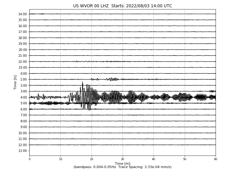 Station Heliplot