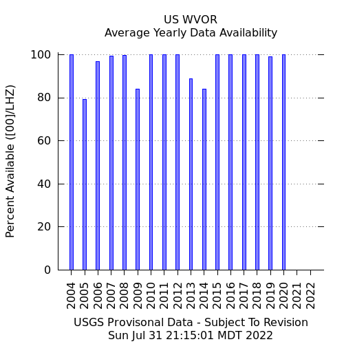 Station Availability - Yearly